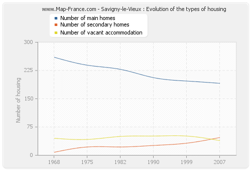Savigny-le-Vieux : Evolution of the types of housing