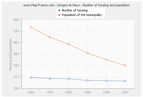 Savigny-le-Vieux : Number of housing and population