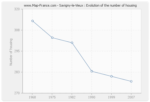 Savigny-le-Vieux : Evolution of the number of housing