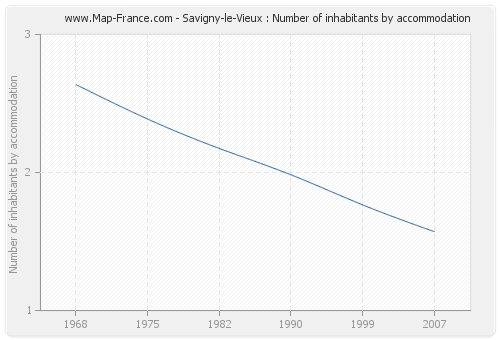 Savigny-le-Vieux : Number of inhabitants by accommodation