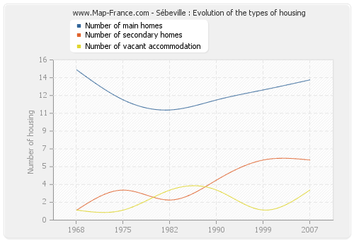 Sébeville : Evolution of the types of housing