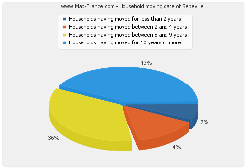 Household moving date of Sébeville