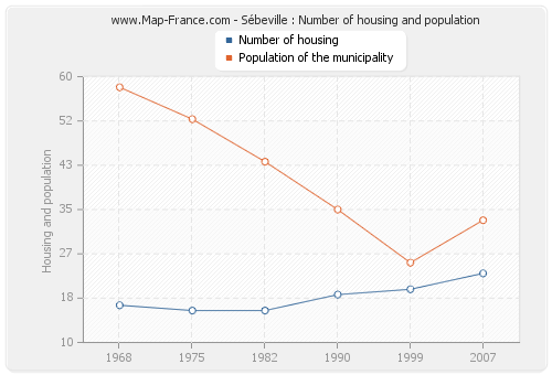 Sébeville : Number of housing and population