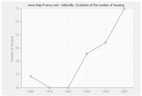 Sébeville : Evolution of the number of housing