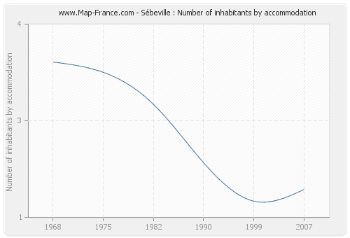 Sébeville : Number of inhabitants by accommodation