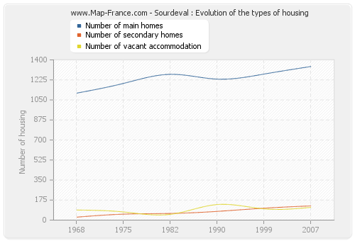 Sourdeval : Evolution of the types of housing