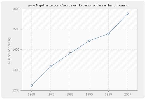 Sourdeval : Evolution of the number of housing