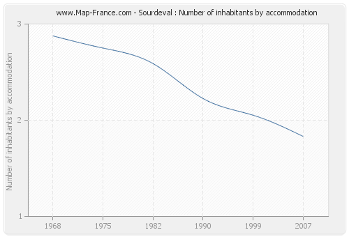 Sourdeval : Number of inhabitants by accommodation