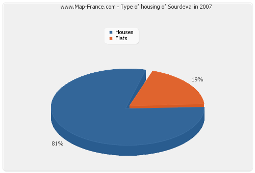 Type of housing of Sourdeval in 2007