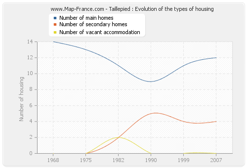 Taillepied : Evolution of the types of housing
