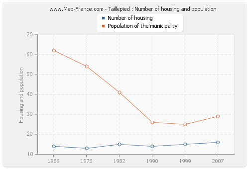 Taillepied : Number of housing and population