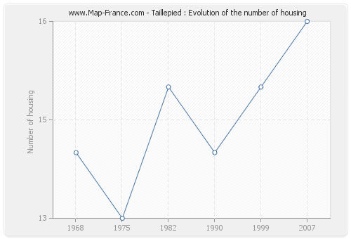 Taillepied : Evolution of the number of housing