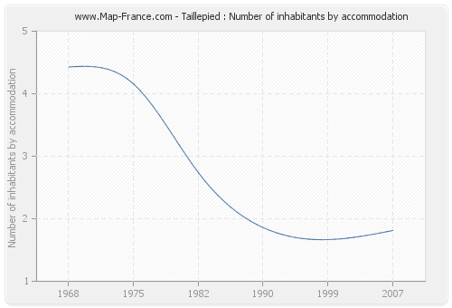 Taillepied : Number of inhabitants by accommodation