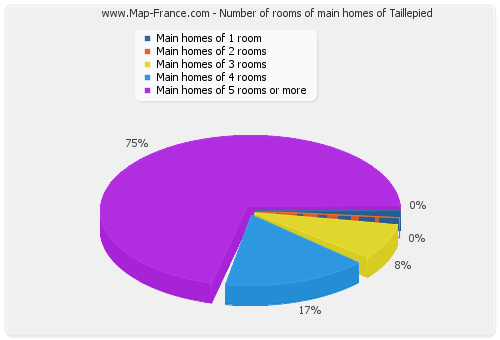 Number of rooms of main homes of Taillepied