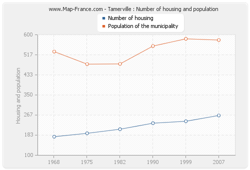 Tamerville : Number of housing and population