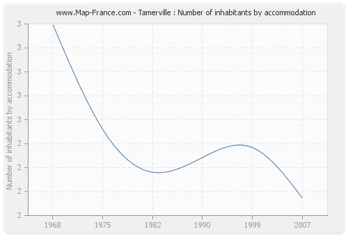 Tamerville : Number of inhabitants by accommodation