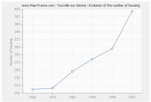 Tourville-sur-Sienne : Evolution of the number of housing