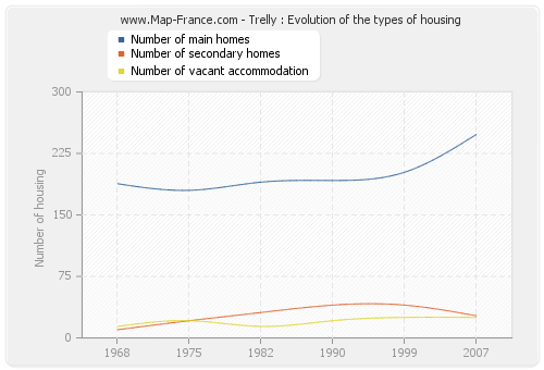Trelly : Evolution of the types of housing