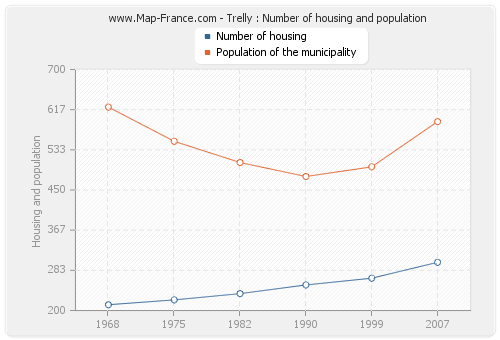 Trelly : Number of housing and population