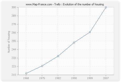 Trelly : Evolution of the number of housing