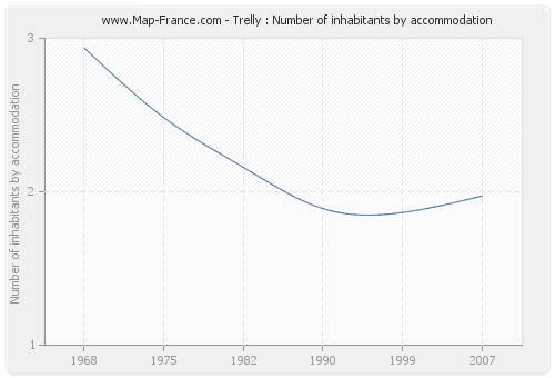 Trelly : Number of inhabitants by accommodation