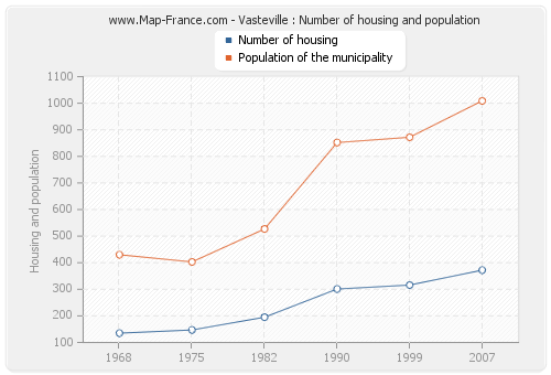 Vasteville : Number of housing and population