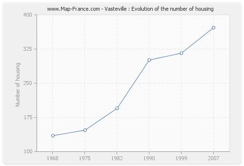 Vasteville : Evolution of the number of housing