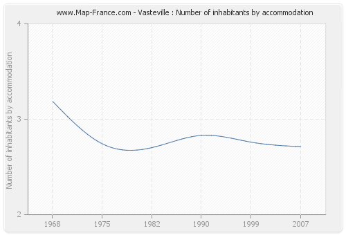 Vasteville : Number of inhabitants by accommodation