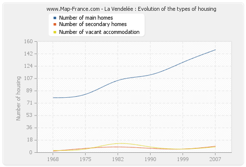 La Vendelée : Evolution of the types of housing