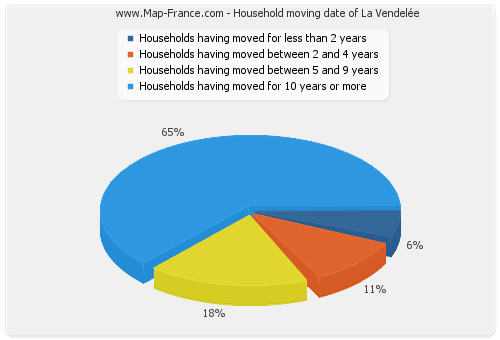 Household moving date of La Vendelée