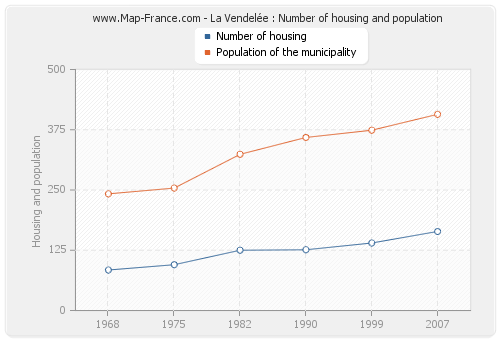 La Vendelée : Number of housing and population