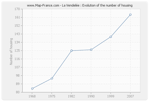 La Vendelée : Evolution of the number of housing