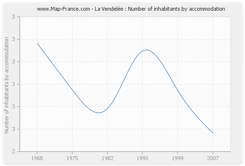 La Vendelée : Number of inhabitants by accommodation