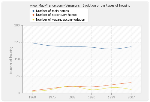 Vengeons : Evolution of the types of housing