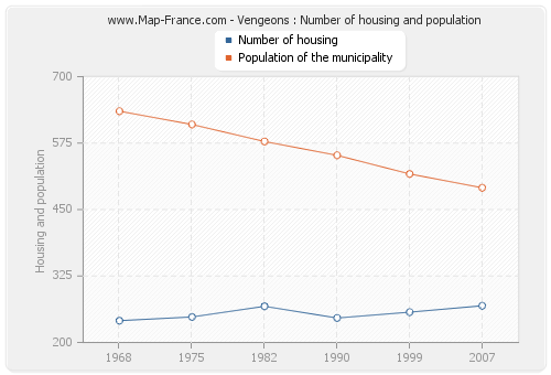 Vengeons : Number of housing and population