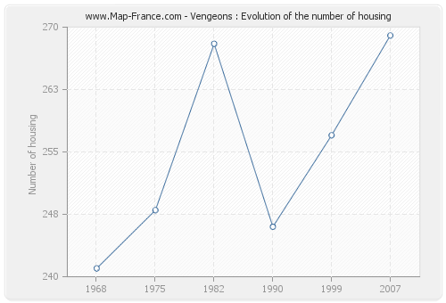 Vengeons : Evolution of the number of housing
