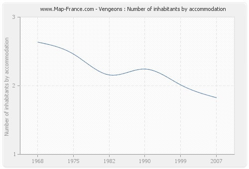 Vengeons : Number of inhabitants by accommodation