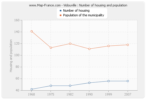 Vidouville : Number of housing and population