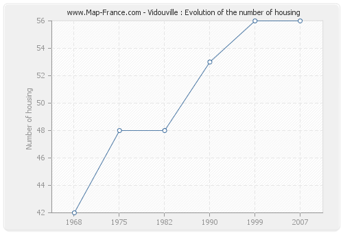 Vidouville : Evolution of the number of housing