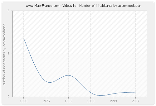 Vidouville : Number of inhabitants by accommodation