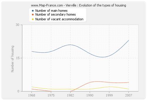 Vierville : Evolution of the types of housing