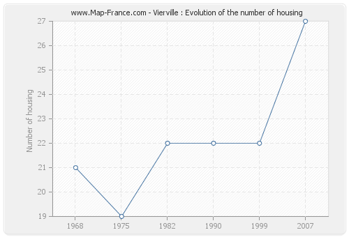 Vierville : Evolution of the number of housing