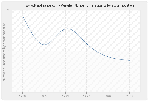 Vierville : Number of inhabitants by accommodation