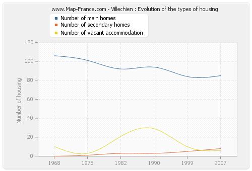 Villechien : Evolution of the types of housing