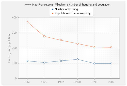 Villechien : Number of housing and population