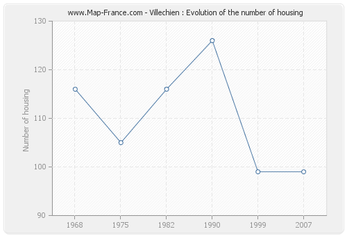 Villechien : Evolution of the number of housing