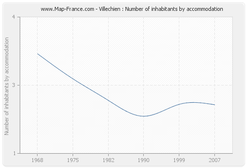 Villechien : Number of inhabitants by accommodation