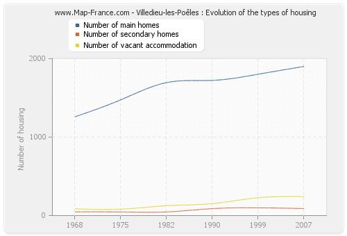 Villedieu-les-Poêles : Evolution of the types of housing