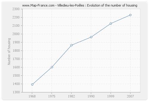 Villedieu-les-Poêles : Evolution of the number of housing