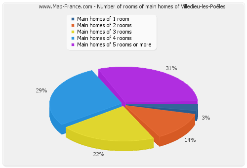 Number of rooms of main homes of Villedieu-les-Poêles